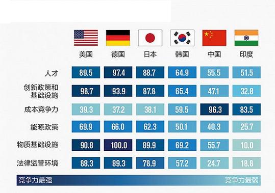 中国制造业的竞争优势真的在逐渐流失吗?