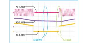 高压变频技术在火力发电中的应用