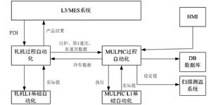 MULPIC快速冷却系统过程自动化控制的设计及应用