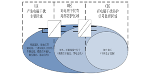 DCDC 隔离电源在车载轨道中的应用与选型指南