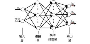 模糊神经网络PID在伺服控制系统中的应用