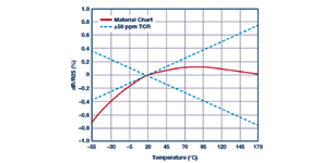 为采用增强隔离的电机控制应用选择合适的检测电阻