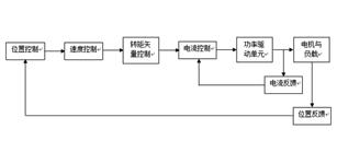 伺服控制系统在数控机床上的应用