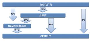 2016中国OEM行业自动化市场研究报告