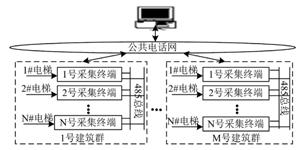电梯远程监测系统的设计