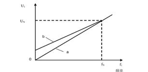 起重机变频调速矢量控制研究