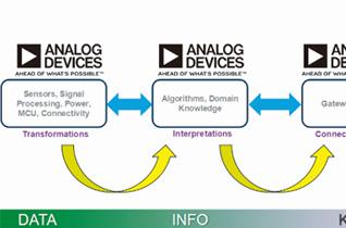ADI:打造完整信息链  助力智能制造