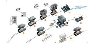 魏德米勒Fieldpower®在智能化输送线馈电分配的应用