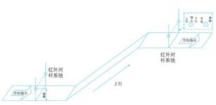 PI9000变频器在自动扶梯上的应用