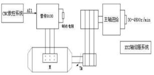 PI9000变频器在数控车床主轴上的应用