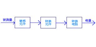 传感器技术在数控机床中的应用