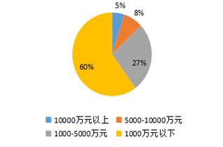深圳市机器人产业发展白皮书