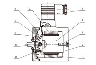 基于线圈分割技术的 电 - 机械转换器