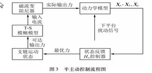 基于3-RPC并联机构的三维振动隔离系统动力学建模与控制研究