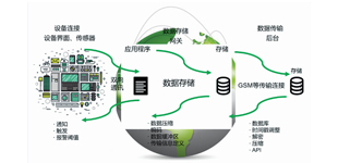 Elco-IoT: 基于云端的IoT集成解决方案