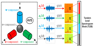 Learning soft mask with DNN and DNN-SVM for multi-speaker DOA estimation using an acoustic vector sensor