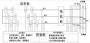 新风光高压动态无功补偿装置在光伏发电场中的应用