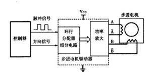 数控等离子切割机控制系统设计