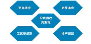 3C 电子行业发展迅猛 自动化改造潜力巨大