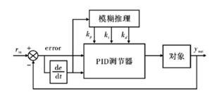 模糊PID 的全方位移动机器人运动控制设计
