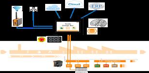OrangeBOX——面向边缘计算的实现