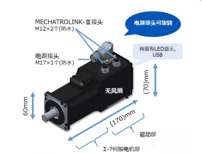 世界首创——使用GaN功率半导体的驱动器内置型伺服电机