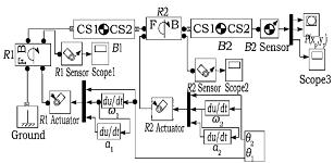 移动机器人控制系统设计与仿真