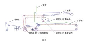 Sinamics S120在饼干叠层机控制系统中的应用