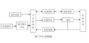 伺服控制系统在数控机床上的应用和发展