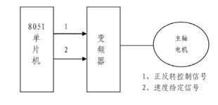 基于单片机的数控机床控制系统的设计