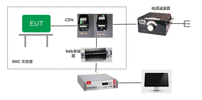 传导抗扰度测试系统(CS)