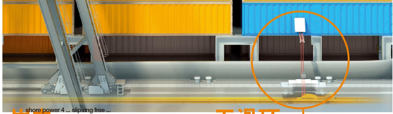 igus® e-spool 岸电-无滑环岸电卷筒