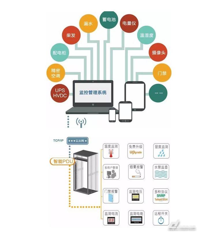 新一代IDC机柜级微动环方案用户价值