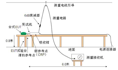 骚扰功率(RFP)