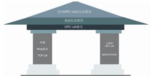 OPCUA——智能制造的数据基础