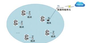 多功能网关在电梯星辰物联网系统中的应用