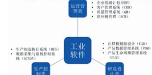 中国智能制造未来发展分析