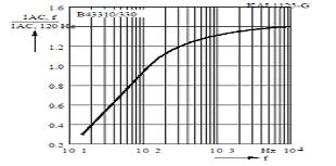 变频器直流滤波电容纹波电压及 电流特性仿真研究