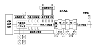 6RA80控制系统在无缝钢管热连轧生产线的应用