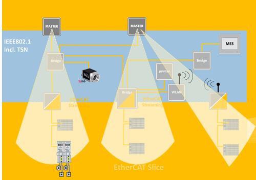 EtherCAT技术协会将TSN技术补充到EtherCAT标准中以支持异构网络应用