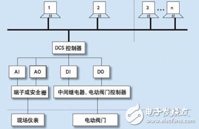 污水处理中DCS控制系统的应用