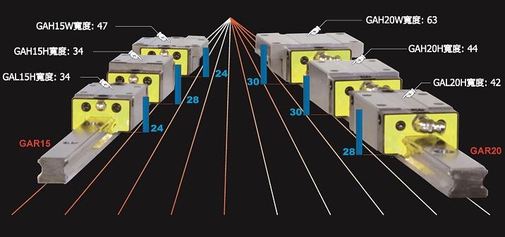 精密滾珠型線性滑軌 GA 標準型GN, GW 微小型台灣準銀科技股份有限公司台州市黃巖野豹精密機械有