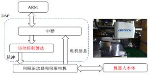 基于惯性力模型的SCARA机器人加速度 自适应控制方法