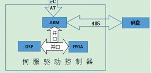 基于多CPU 架构伺服驱动控制器的研究