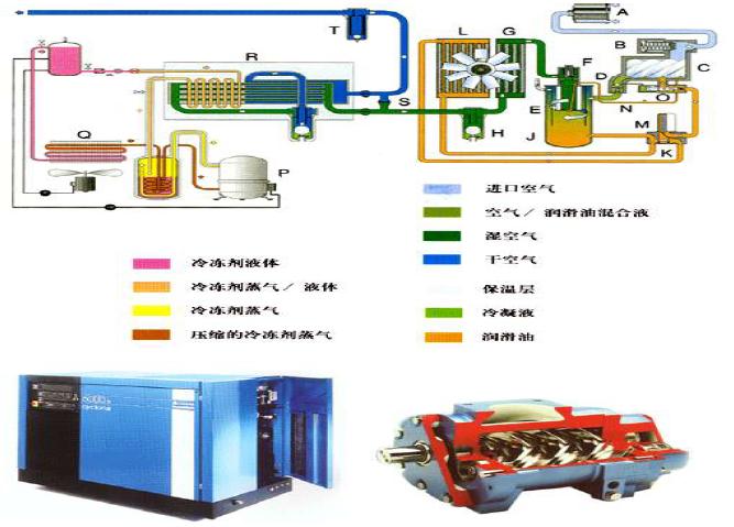 默贝克500E在永磁同步空压机上的使用