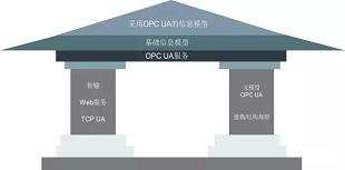 OPC UA TSN对于智能制造的意义与影响