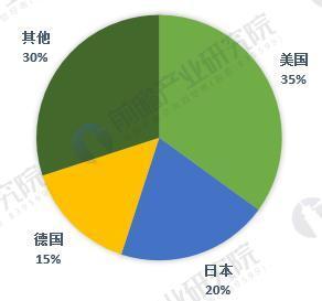 2018-2023年中国传感器制造行业发展前景与投资预测分析