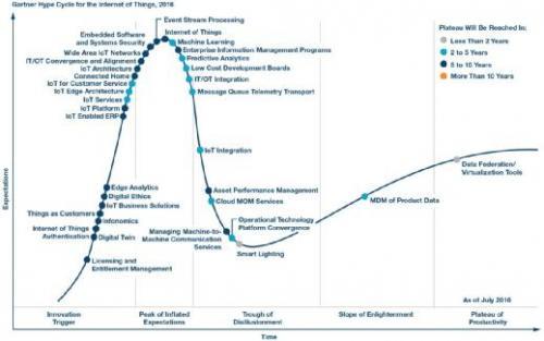 技术趋势 | 物联网(IoT):接下来又会是什么?