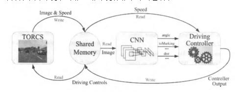 计算机视觉的自动驾驶算法研究综述