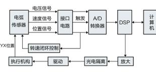 自动焊接机器人控制系统研究